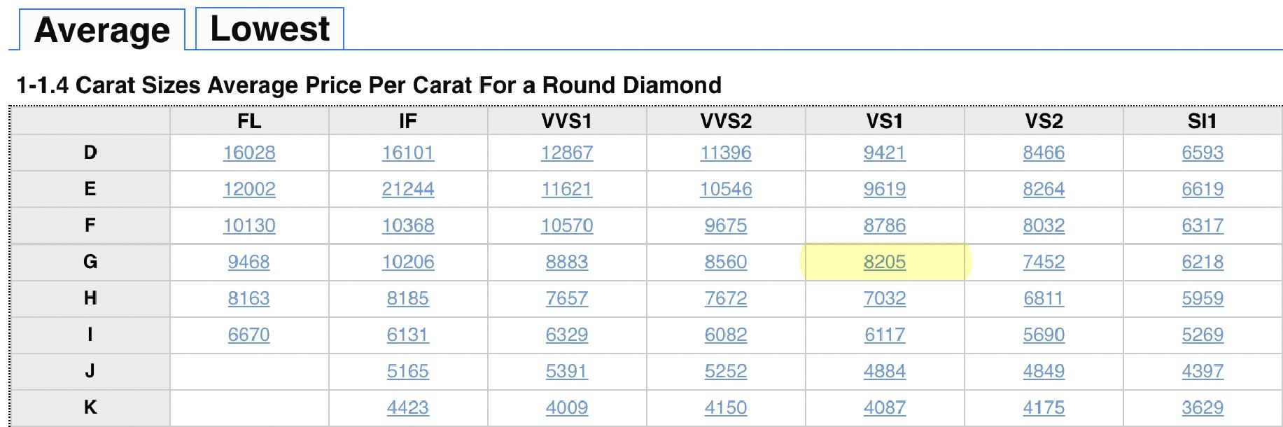 Average Diamond Price per Carat for 1 to 1.4 carats and D to K color.