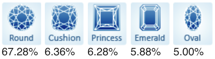 Top Five Popular Diamond Shapes on the Market for July 2021.