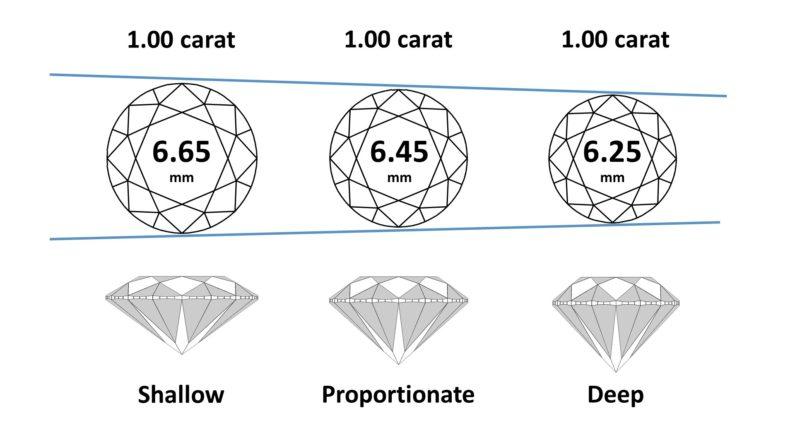 Physical Diamond Spread