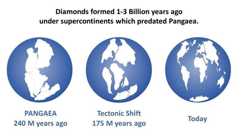 Pangaea.