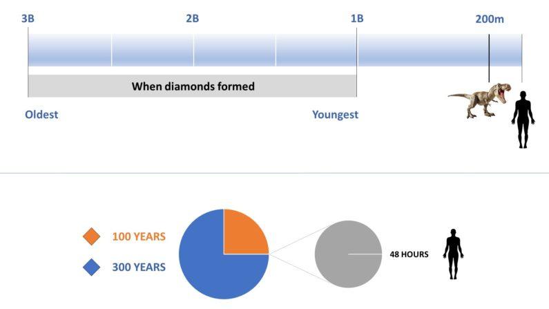 Diamond Timeline