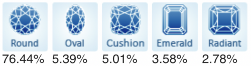 Top 5 Popular Diamond Shapes.