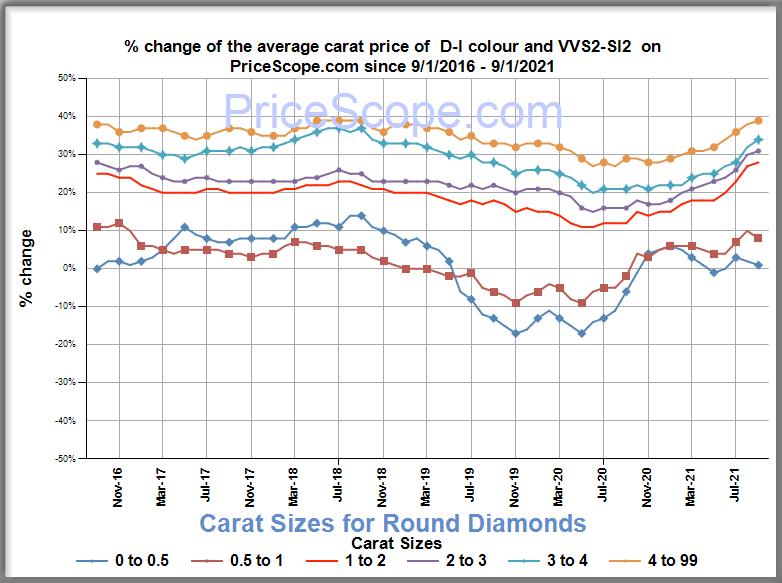 Diamond Prices September 2021
