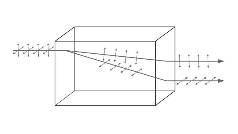 Optical anisotropy.