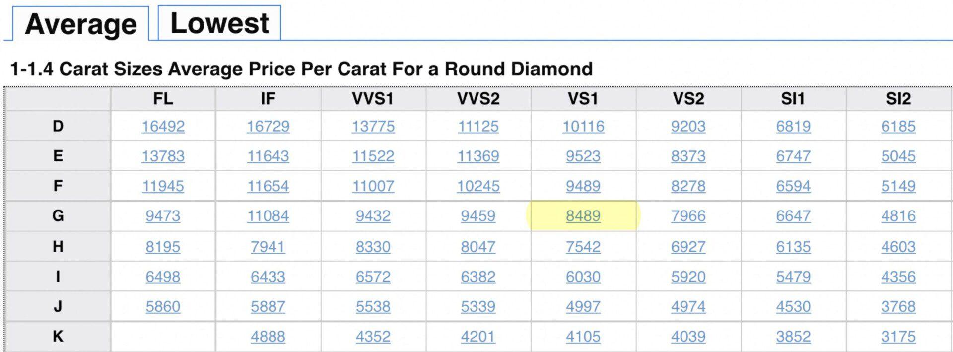 Average Diamond Price per Carat.
